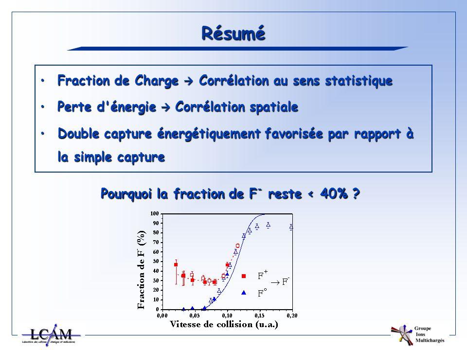 Résumé Fraction de Charge Corrélation au sens statistiqueFraction de Charge Corrélation au sens statistique Perte d'énergie Corrélation spatialePerte