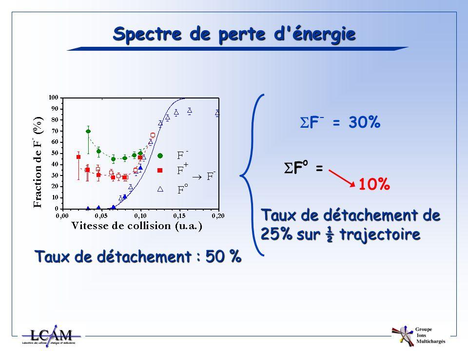 Spectre de perte d'énergie 10% F - = 30% F o = Taux de détachement de 25% sur ½ trajectoire Taux de détachement : 50 %