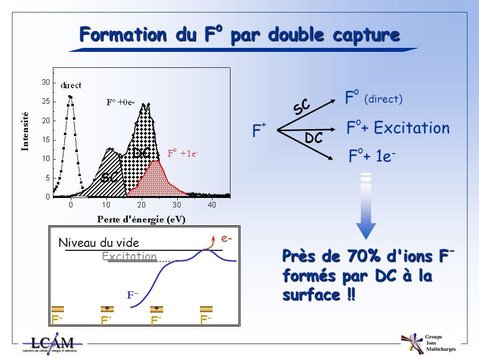 Formation du F o par double capture F+F+ SC F o (direct) Près de 70% d'ions F - formés par DC à la surface !! Excitation Niveau du vide F–F– F°F° + F°