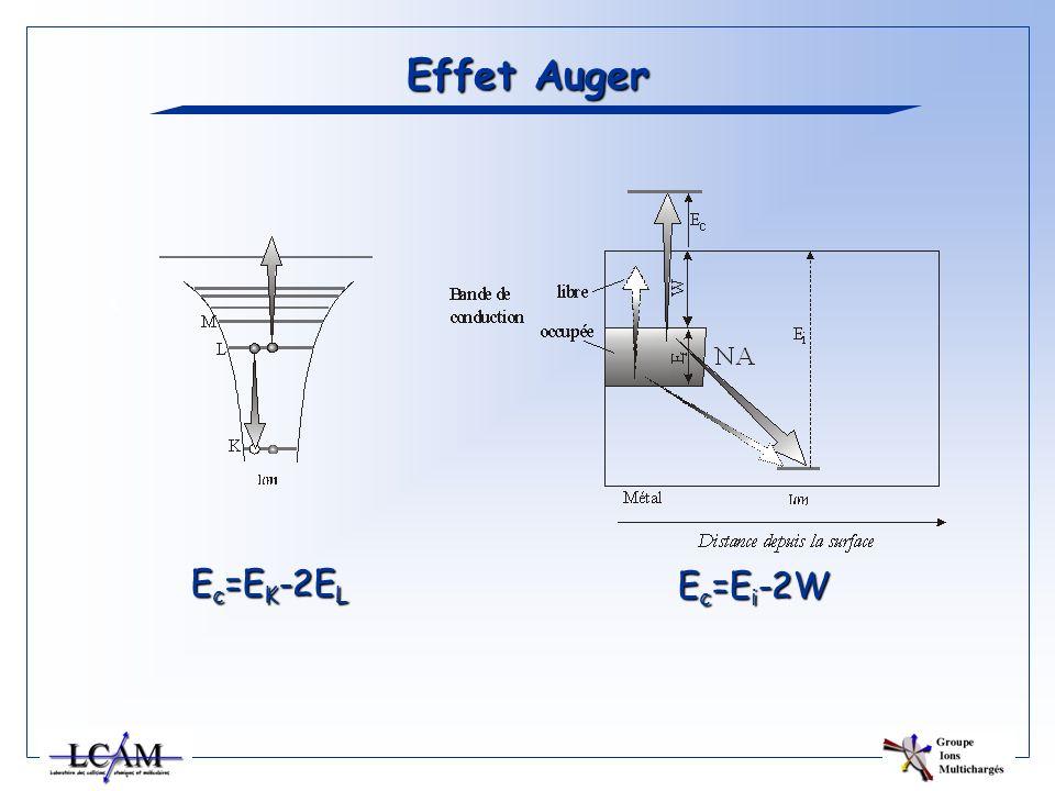 Effet Auger E c =E K -2E L E c =E i -2W