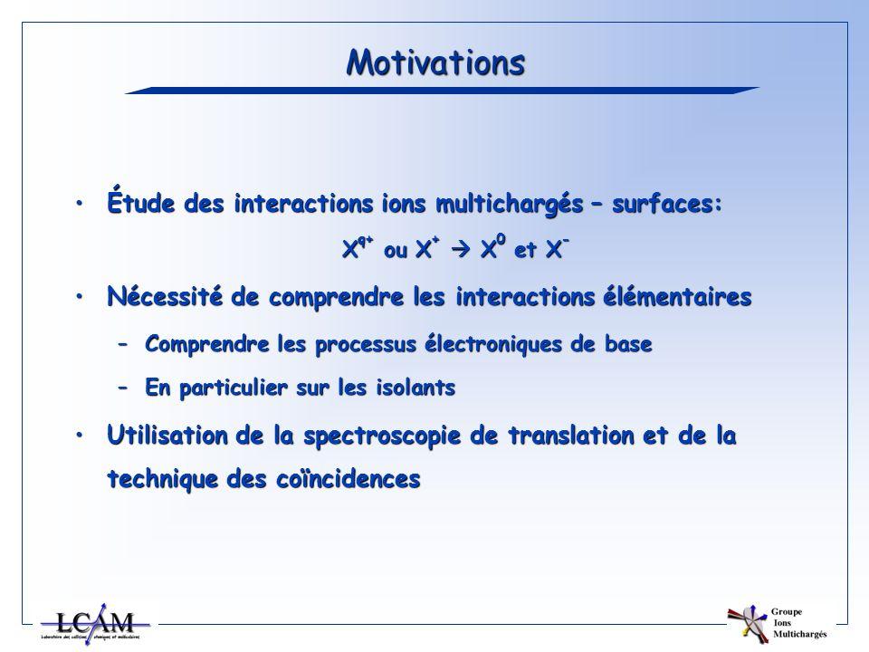 Motivations Étude des interactions ions multichargés – surfaces:Étude des interactions ions multichargés – surfaces: X q+ ou X + X 0 et X - Nécessité