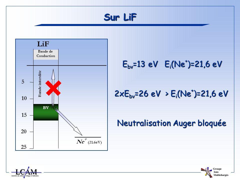 Sur LiF E bv =13 eV E i (Ne + )=21,6 eV BV Bande de Conduction LiF 5 10 15 20 25 Bande interdite Ne + (21.6eV) 2xE bv =26 eV > E i (Ne + )=21,6 eV Neu
