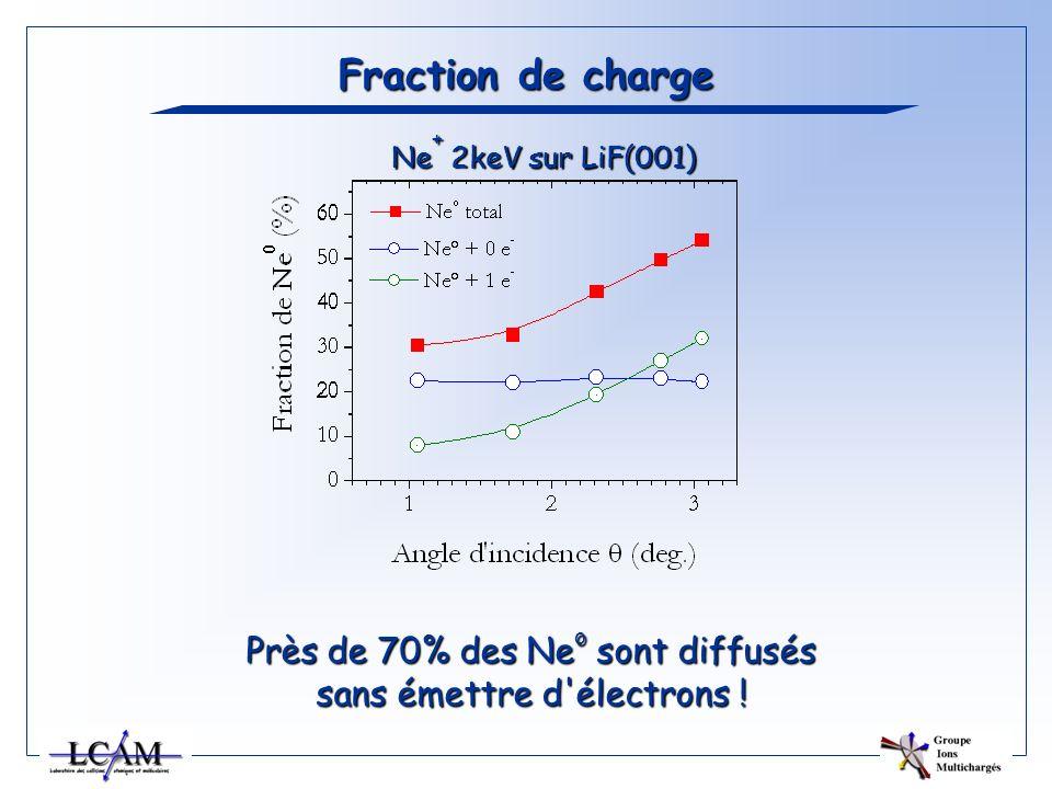 Fraction de charge Près de 70% des Ne o sont diffusés sans émettre d'électrons ! Ne + 2keV sur LiF(001)