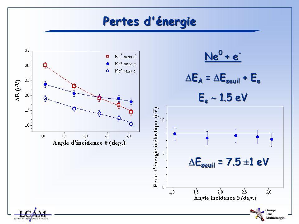 E seuil = 7.5 ±1 eV E seuil = 7.5 ±1 eV Pertes d'énergie Ne 0 + e - E A = E seuil + E e E A = E seuil + E e E e 1.5 eV