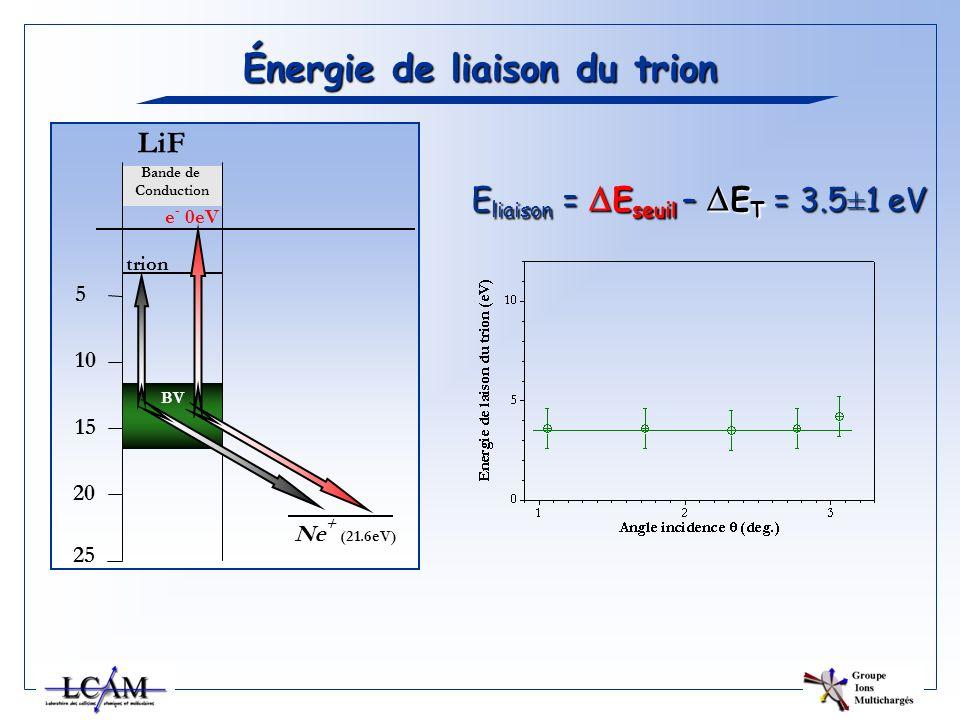 Énergie de liaison du trion BV Bande de Conduction LiF 5 10 15 20 25 Ne + (21.6eV) trion e - 0eV E liaison = E seuil – E T = 3.5±1 eV