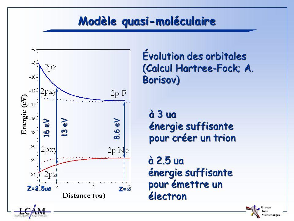 Modèle quasi-moléculaire Évolution des orbitales (Calcul Hartree-Fock; A. Borisov) 8.6 eV 13 eV 16 eV à 2.5 ua énergie suffisante pour émettre un élec