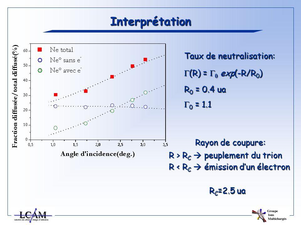 Interprétation Taux de neutralisation: (R) = exp(-R/R 0 ) (R) = exp(-R/R 0 ) R 0 = 0.4 ua 0 = 1.1 0 = 1.1 Rayon de coupure: R > R C peuplement du trio