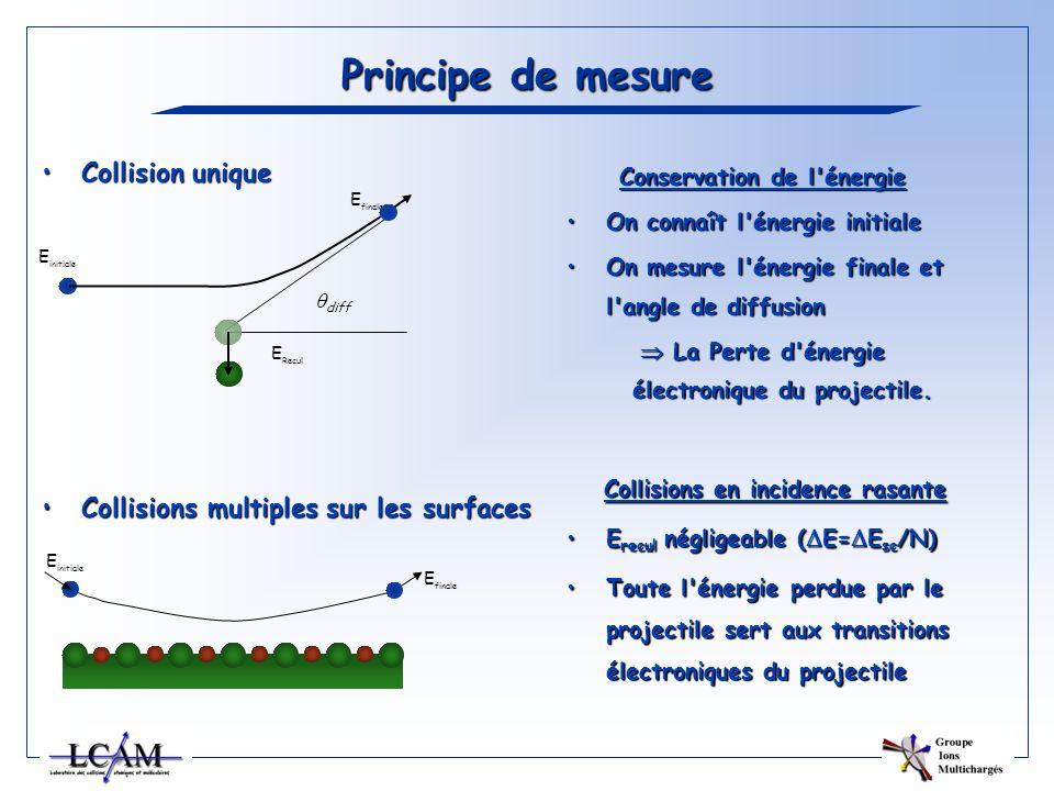 Principe de mesure Conservation de l'énergie On connaît l'énergie initialeOn connaît l'énergie initiale On mesure l'énergie finale et l'angle de diffu