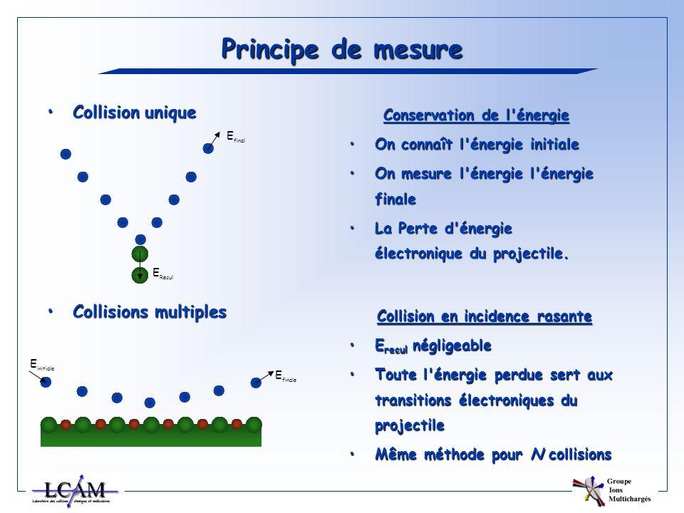 Principe de mesure Conservation de l'énergie On connaît l'énergie initialeOn connaît l'énergie initiale On mesure l'énergie l'énergie finaleOn mesure