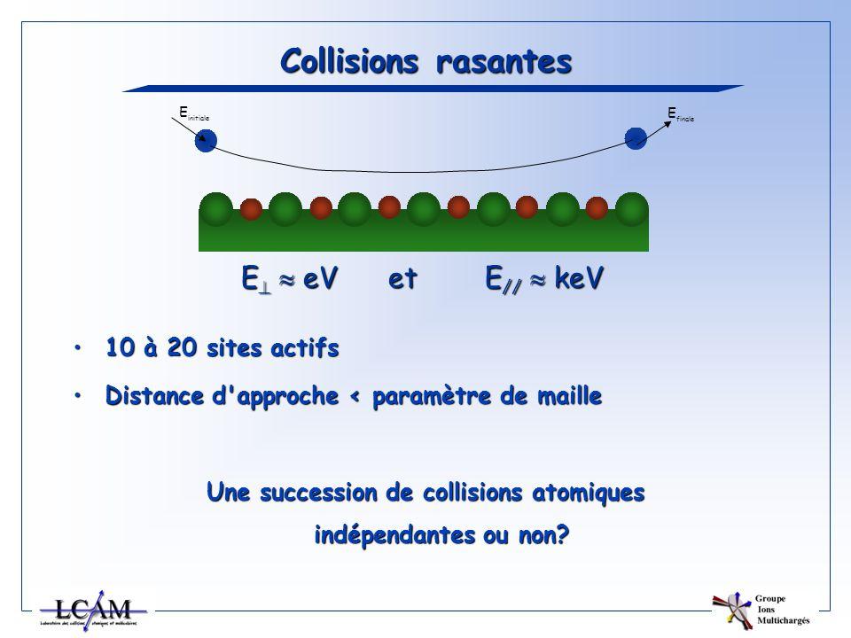 Collisions rasantes 10 à 20 sites actifs10 à 20 sites actifs Distance d'approche < paramètre de mailleDistance d'approche < paramètre de maille Une su