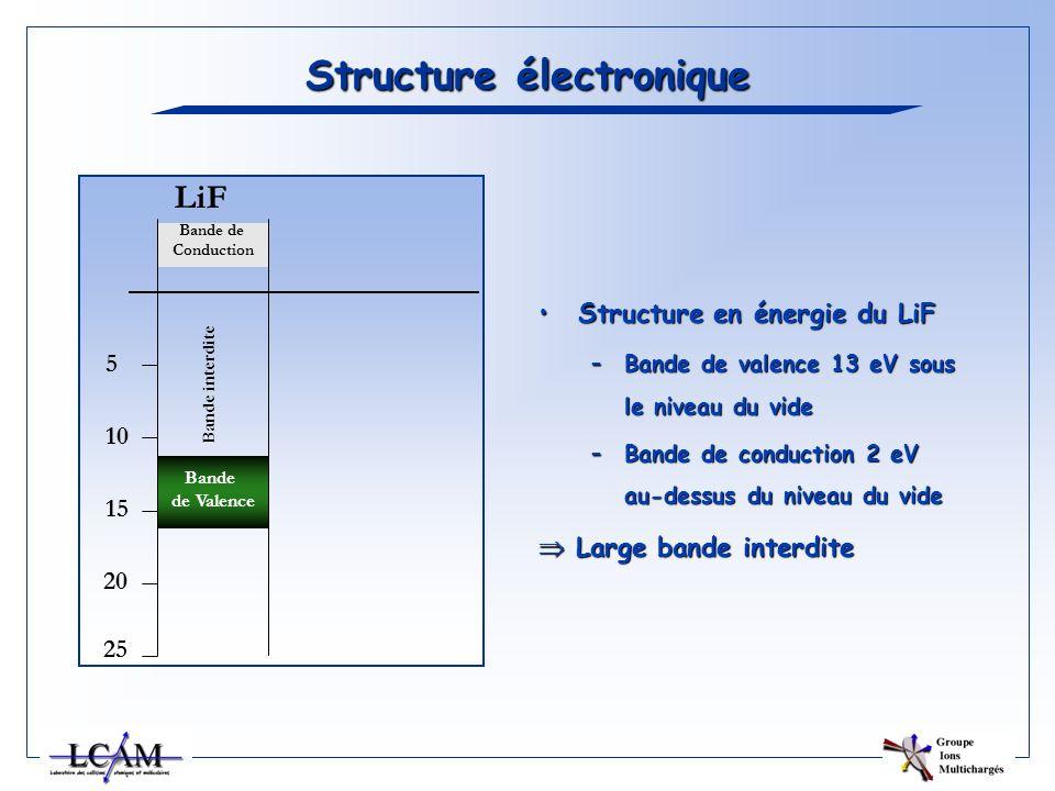 Structure électronique Structure en énergie du LiFStructure en énergie du LiF –Bande de valence 13 eV sous le niveau du vide –Bande de conduction 2 eV