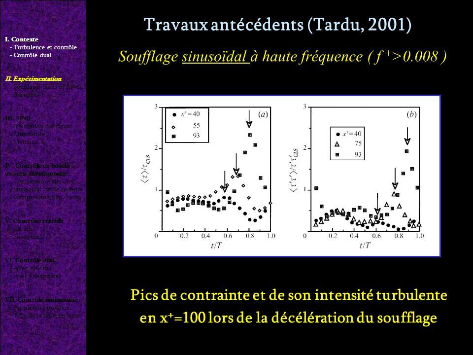 Travaux antécédents (Tardu, 2001) Pics de contrainte et de son intensité turbulente en x + =100 lors de la décélération du soufflage I.