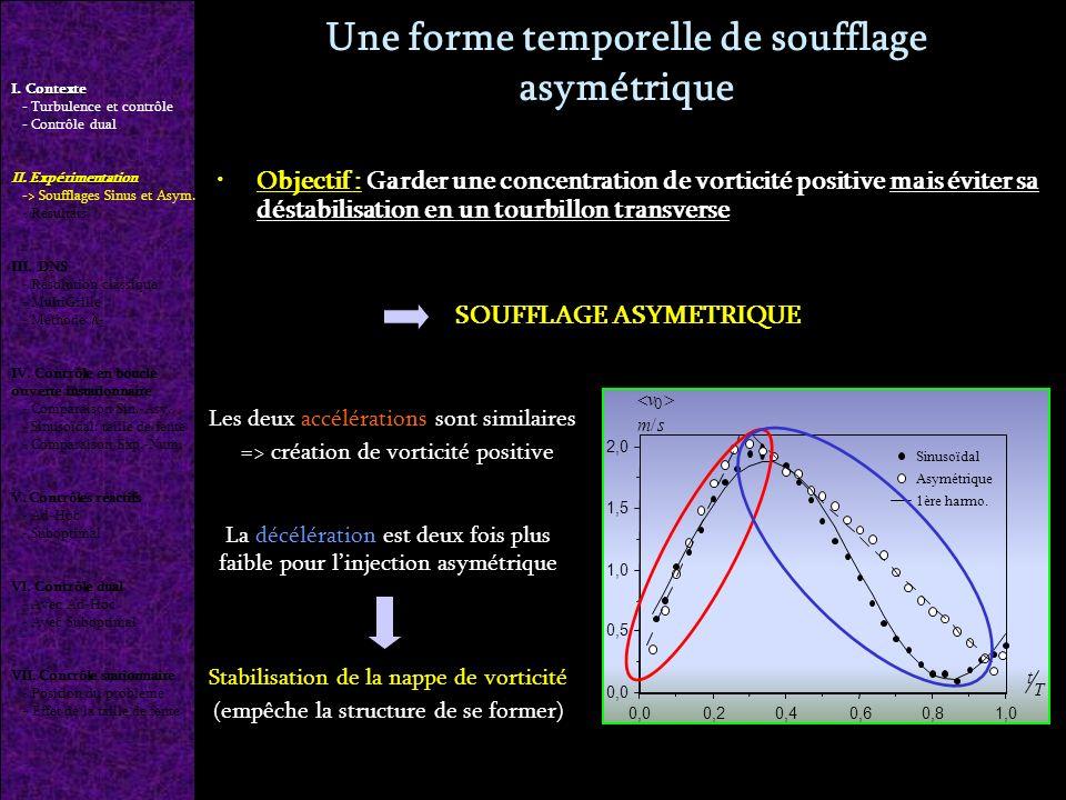 Une forme temporelle de soufflage asymétrique Objectif : Garder une concentration de vorticité positive mais éviter sa déstabilisation en un tourbillon transverse SOUFFLAGE ASYMETRIQUE 1,00,80,60,40,20,0 0,5 1,0 1,5 2,0 Sinusoïdal Asymétrique 1ère harmo.