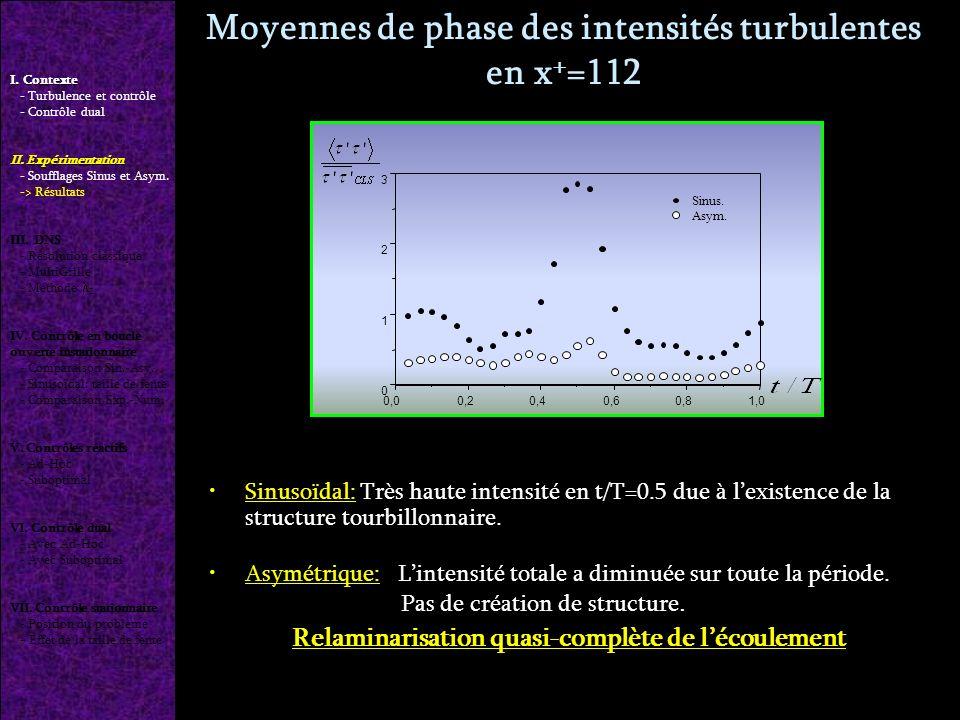 Sinusoïdal: Très haute intensité en t/T=0.5 due à lexistence de la structure tourbillonnaire.