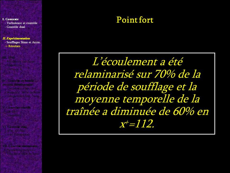 Lécoulement a été relaminarisé sur 70% de la période de soufflage et la moyenne temporelle de la traînée a diminuée de 60% en x + =112.