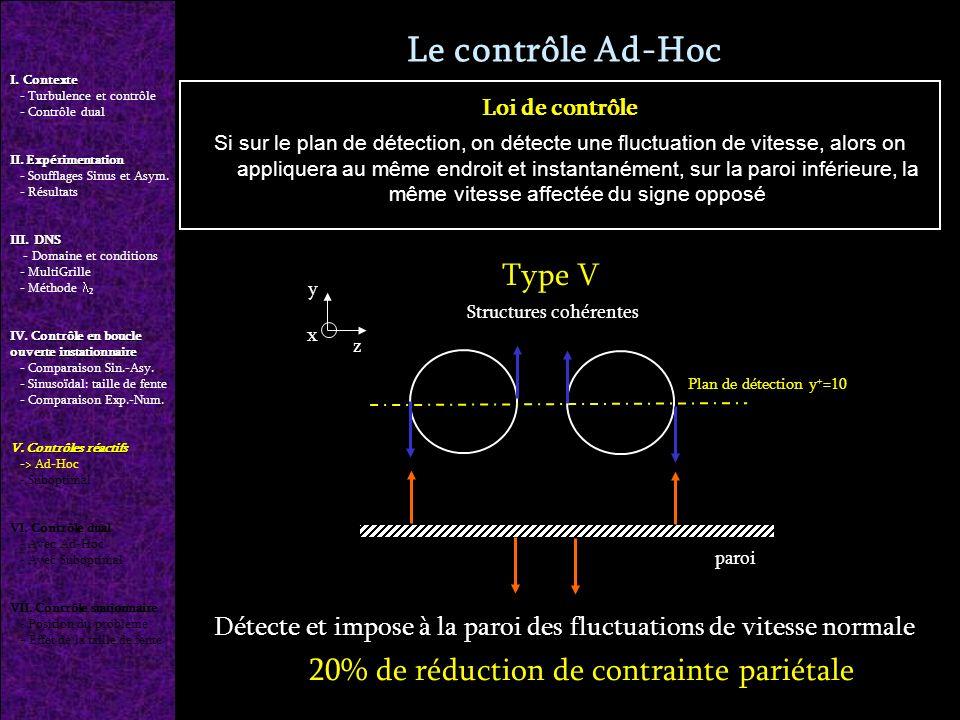 Le contrôle Ad-Hoc Détecte et impose à la paroi des fluctuations de vitesse normale 20% de réduction de contrainte pariétale Type V Plan de détection y + =10 y z Structures cohérentes paroi x Loi de contrôle Si sur le plan de détection, on détecte une fluctuation de vitesse, alors on appliquera au même endroit et instantanément, sur la paroi inférieure, la même vitesse affectée du signe opposé I.