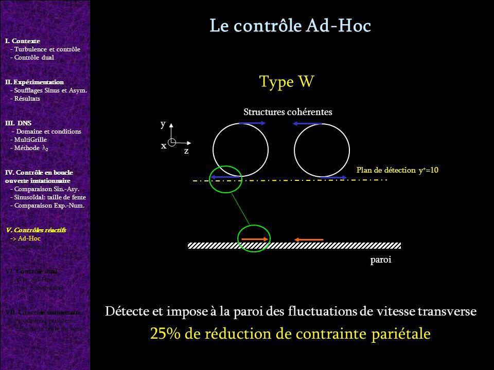 Le contrôle Ad-Hoc Détecte et impose à la paroi des fluctuations de vitesse transverse 25% de réduction de contrainte pariétale Plan de détection y + =10 y z Structures cohérentes paroi x Type W I.