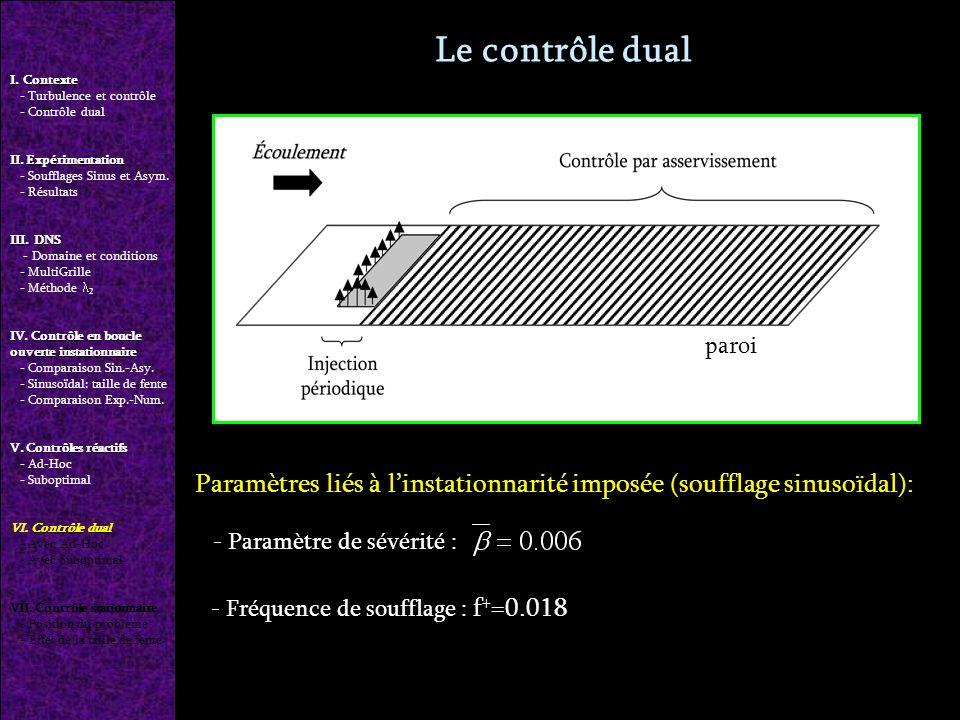 Le contrôle dual Paramètres liés à linstationnarité imposée (soufflage sinusoïdal): - Paramètre de sévérité : - Fréquence de soufflage : f + =0.018 paroi I.
