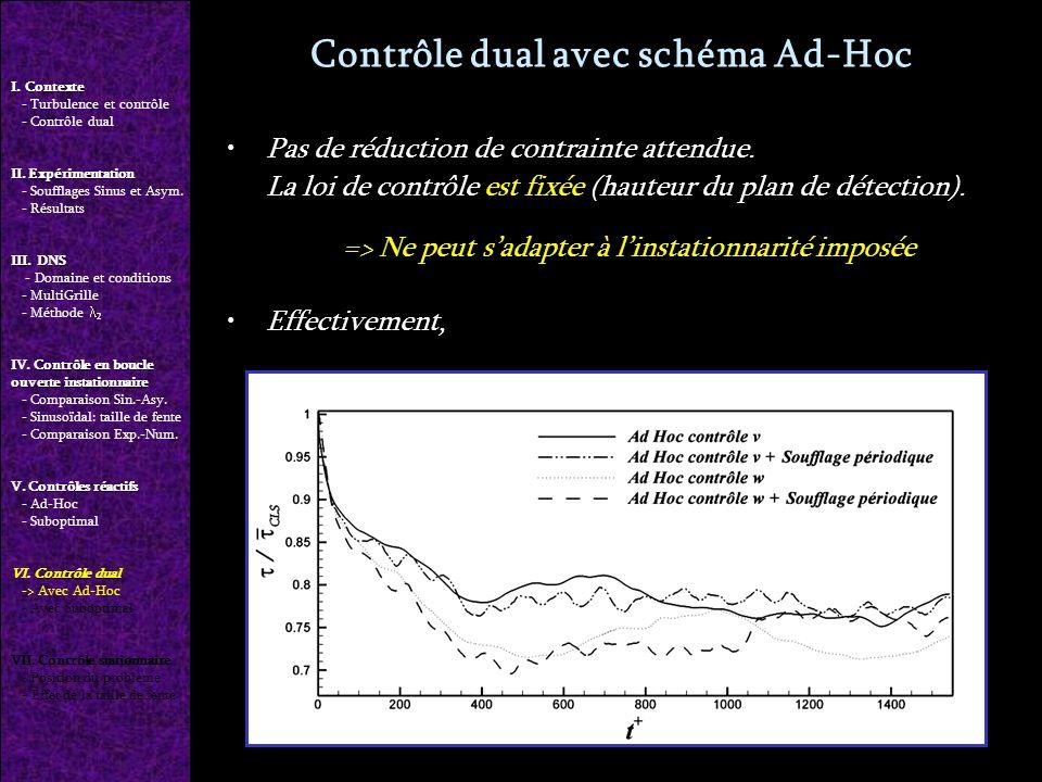 Contrôle dual avec schéma Ad-Hoc Pas de réduction de contrainte attendue.