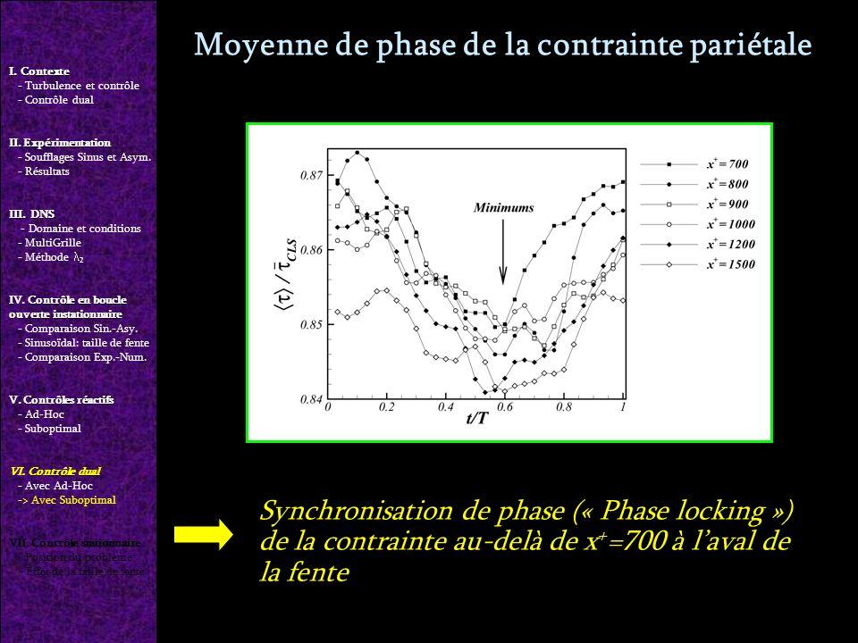 Moyenne de phase de la contrainte pariétale Synchronisation de phase (« Phase locking ») de la contrainte au-delà de x + =700 à laval de la fente I.