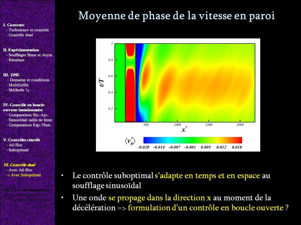 Moyenne de phase de la vitesse en paroi Le contrôle suboptimal sadapte en temps et en espace au soufflage sinusoïdal Une onde se propage dans la direction x au moment de la décélération => formulation dun contrôle en boucle ouverte .