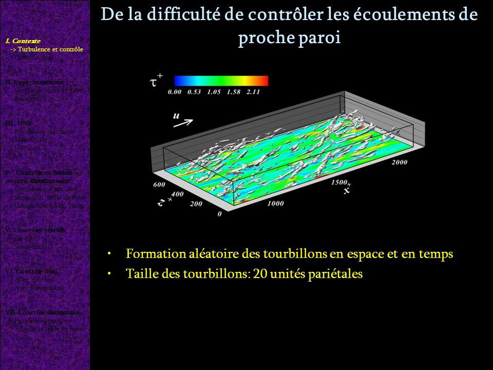 De la difficulté de contrôler les écoulements de proche paroi Formation aléatoire des tourbillons en espace et en temps Taille des tourbillons: 20 unités pariétales Pour contrôler finement les structures, il faut agir en paroi toutes les 5 unités pariétales (300 m pour Re=20 000) I.