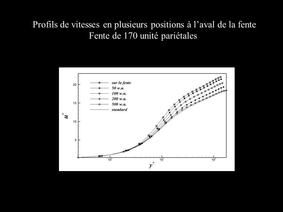 Profils de vitesses en plusieurs positions à laval de la fente Fente de 170 unité pariétales