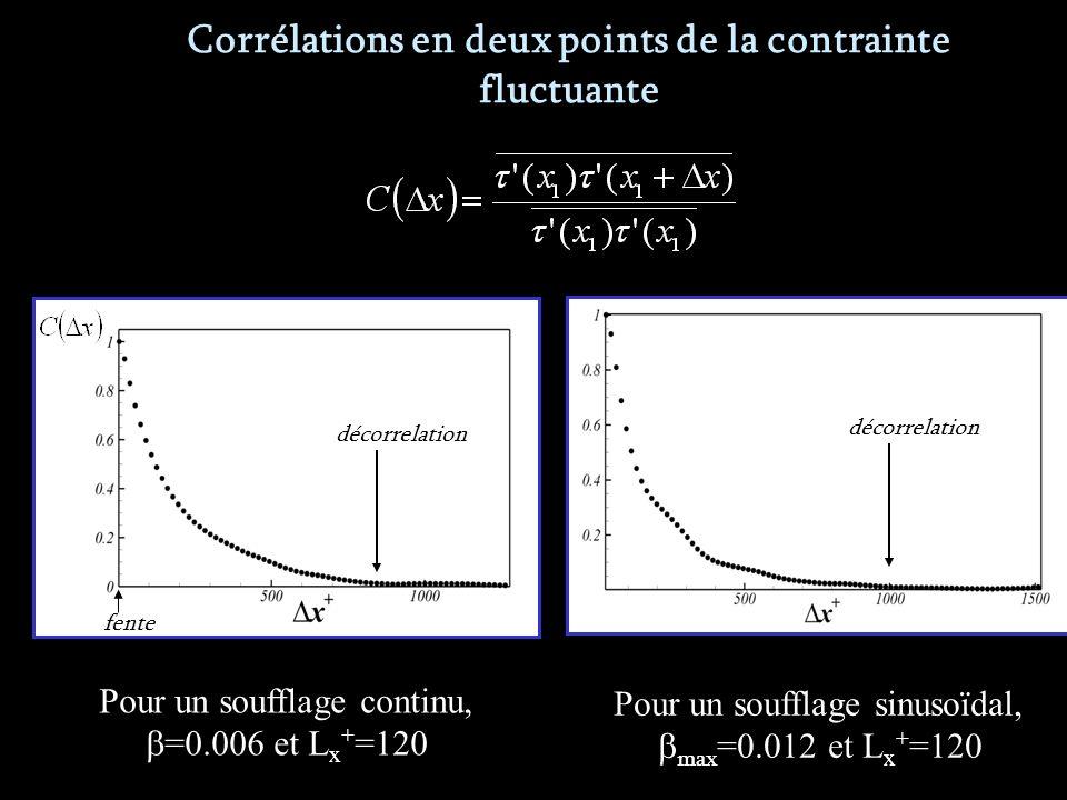 Corrélations en deux points de la contrainte fluctuante Pour un soufflage continu, =0.006 et L x + =120 fente décorrelation Pour un soufflage sinusoïdal, max =0.012 et L x + =120 décorrelation