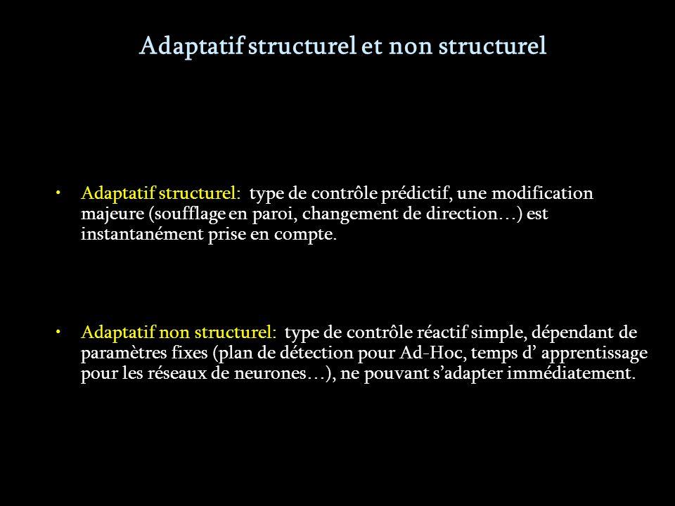 Adaptatif structurel et non structurel Contrôle optimal plus efficace, mais le coût numérique est bien plus important.