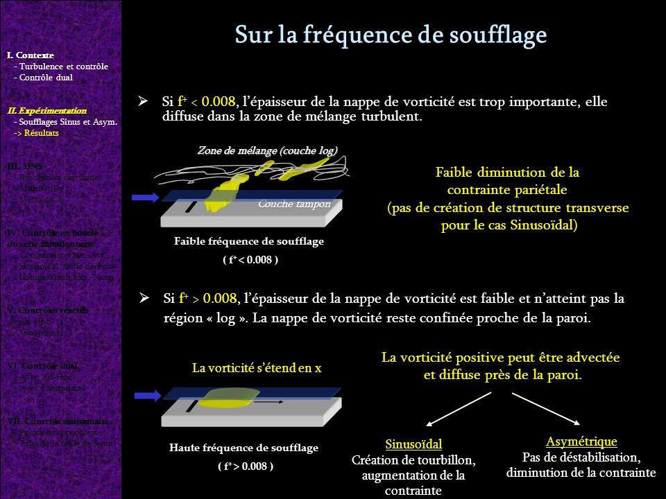 Si f + < 0.008, lépaisseur de la nappe de vorticité est trop importante, elle diffuse dans la zone de mélange turbulent.