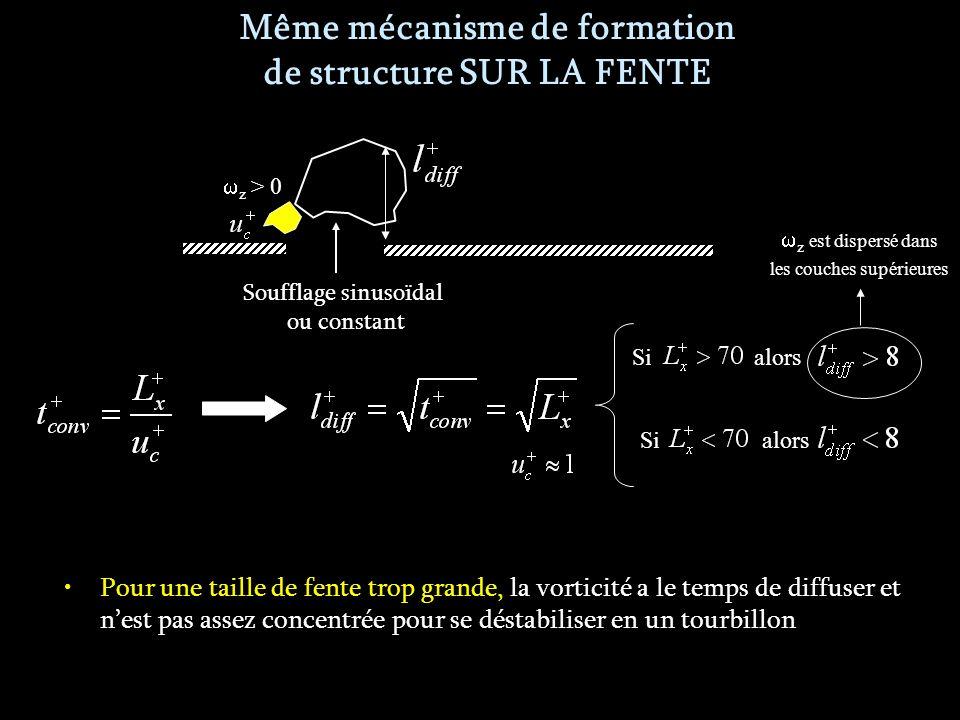 Même mécanisme de formation de structure SUR LA FENTE Pour une taille de fente trop grande, la vorticité a le temps de diffuser et nest pas assez concentrée pour se déstabiliser en un tourbillon Soufflage sinusoïdal ou constant z > 0 Si alors z est dispersé dans les couches supérieures