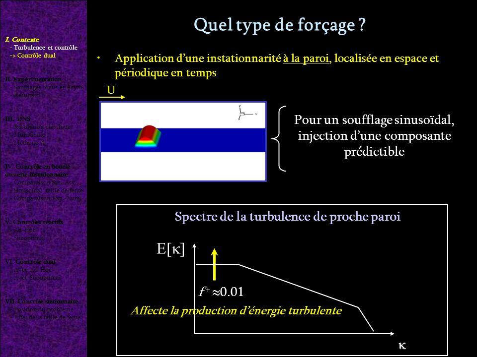 Soufflage sinusoïdal: effet de la taille de fente Fente: L x + =120 Fente: L x + =8 MEME PARAMETRE DE SEVERITE I.
