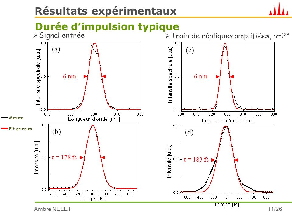 Ambre NELET11/26 Résultats expérimentaux Durée dimpulsion typique 6 nm Signal entrée Mesure Fit gaussien (a) τ = 178 fs (b) 6 nm Train de répliques am