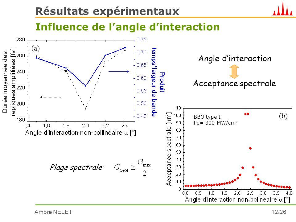 Ambre NELET12/26 Résultats expérimentaux Influence de langle dinteraction Angle dinteraction Acceptance spectrale Plage spectrale: (a) BBO type I Pp=
