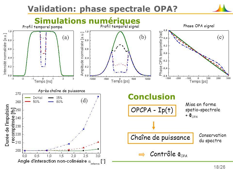 Ambre NELET18/26 (d) Après chaîne de puissance Validation: phase spectrale OPA? Simulations numériques (b) Profil temporel signal (c) Phase OPA signal