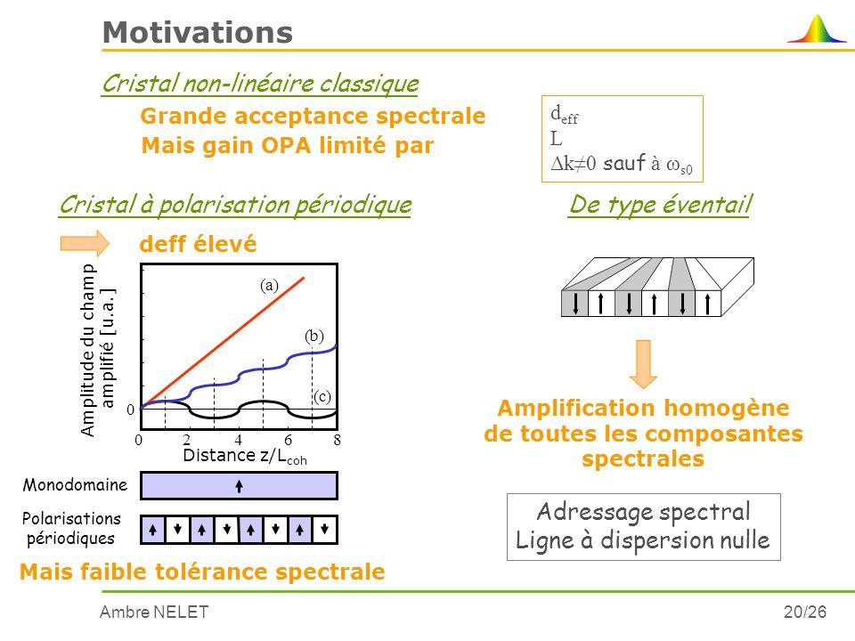 Ambre NELET20/26 Motivations Mais gain OPA limité par Cristal non-linéaire classique d eff L Δk0 sauf à ω s0 Amplification homogène de toutes les comp