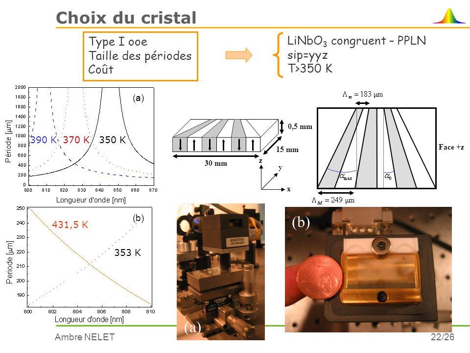 Ambre NELET22/26 Choix du cristal Type I ooe Taille des périodes Coût LiNbO 3 congruent – PPLN sip=yyz T>350 K (a) 390 K370 K350 K 431,5 K 353 K (b) 1