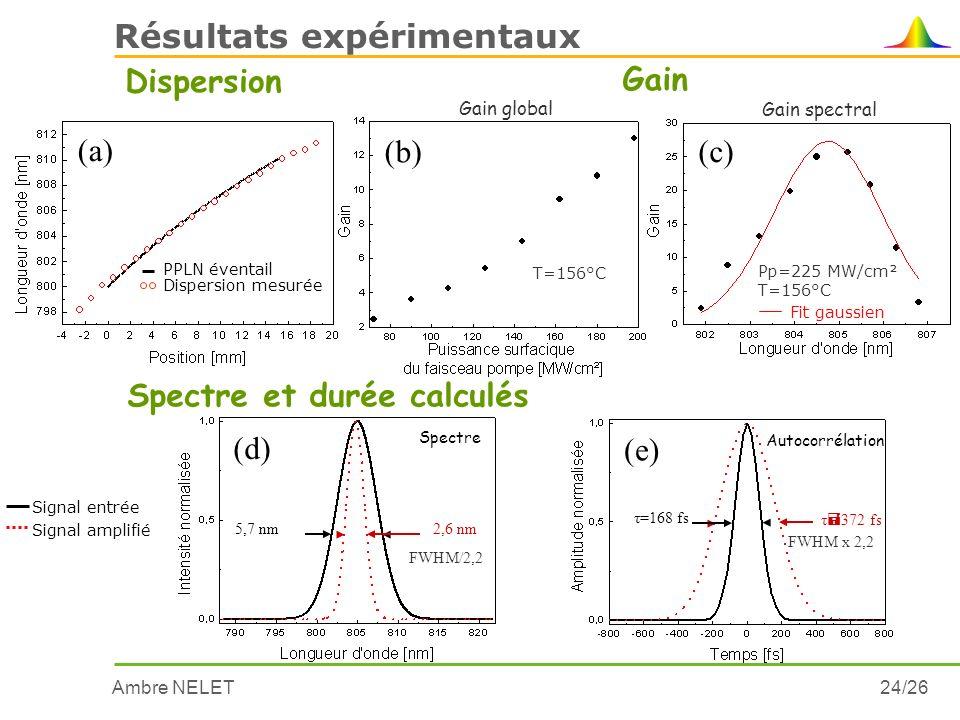 Ambre NELET24/26 Résultats expérimentaux Dispersion (a) Dispersion mesurée PPLN éventail Pp=225 MW/cm² T=156°C Gain spectral Fit gaussien (c) Gain glo
