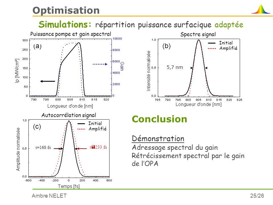 Ambre NELET25/26 Optimisation (a) Puissance pompe et gain spectral Spectre signal Initial Amplifié 5,7 nm (b) Simulations: répartition puissance surfa