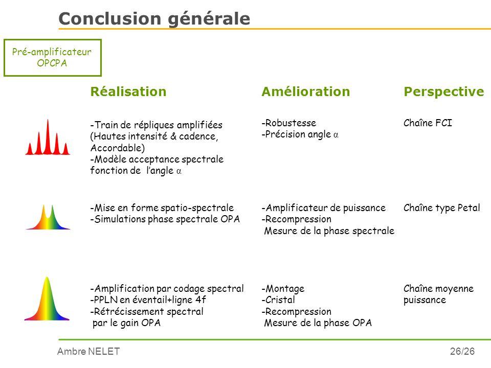 Ambre NELET26/26 Conclusion générale Pré-amplificateur OPCPA RéalisationAméliorationPerspective -Train de répliques amplifiées (Hautes intensité & cad