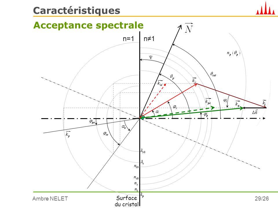 Ambre NELET29/26 Caractéristiques Acceptance spectrale n=1 Surface du cristal n1