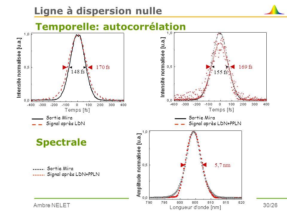 Ambre NELET30/26 5,7 nm Sortie Mira Signal après LDN+PPLN Spectrale Ligne à dispersion nulle Temporelle: autocorrélation 170 fs 148 fs Sortie Mira Sig