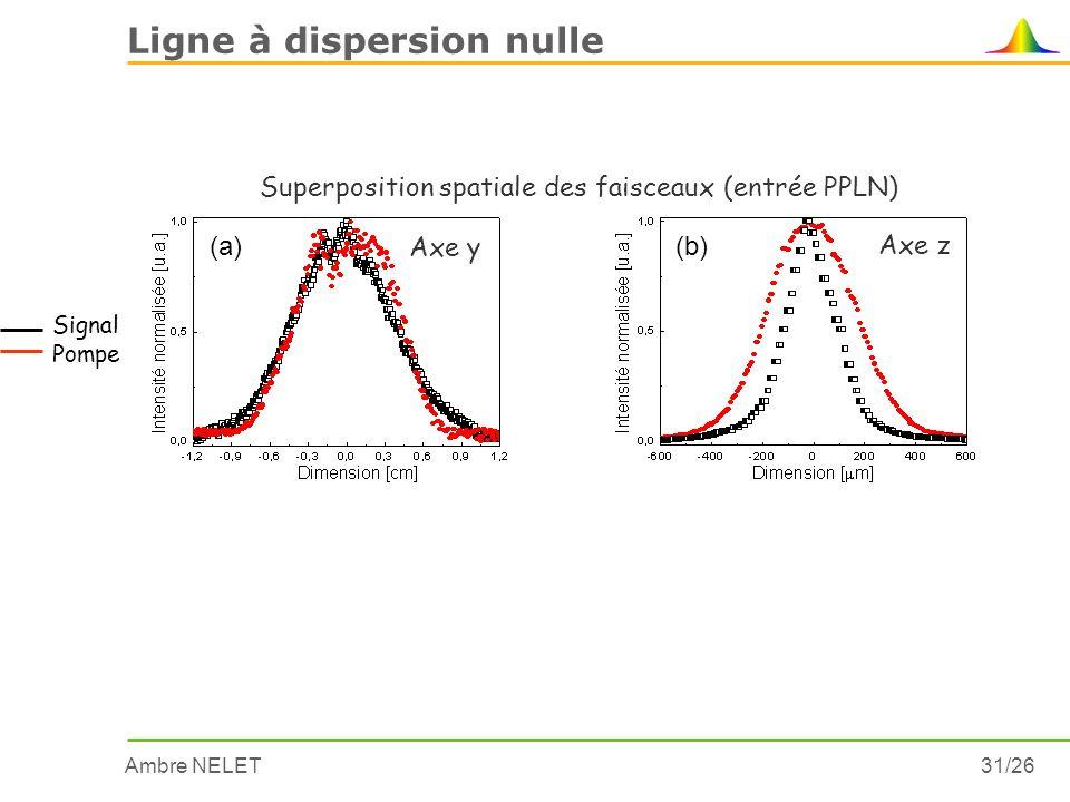 Ambre NELET31/26 Ligne à dispersion nulle (a) Axe y (b) Signal Pompe Superposition spatiale des faisceaux (entrée PPLN) Axe z