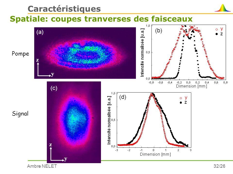 Ambre NELET32/26 Caractéristiques Spatiale: coupes tranverses des faisceaux y z (a) (b) Pompe z y y z (c) (d) Signal z y