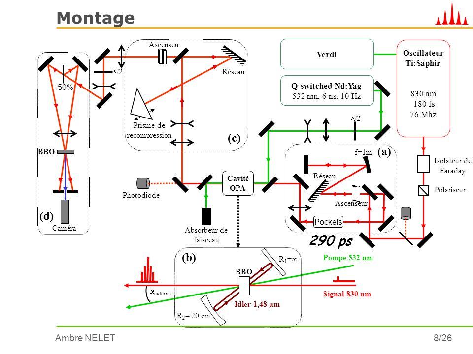 Ambre NELET9/26 Principe BBO Signal 830 nm, 290 ps R 1 = R 2 = 20 cm Photodiode 1,5º interne 2,4º Pompe 532 nm, 6ns externe Simple-passage Idler 1,48 µm Multi-passage Déplétion onde pompe