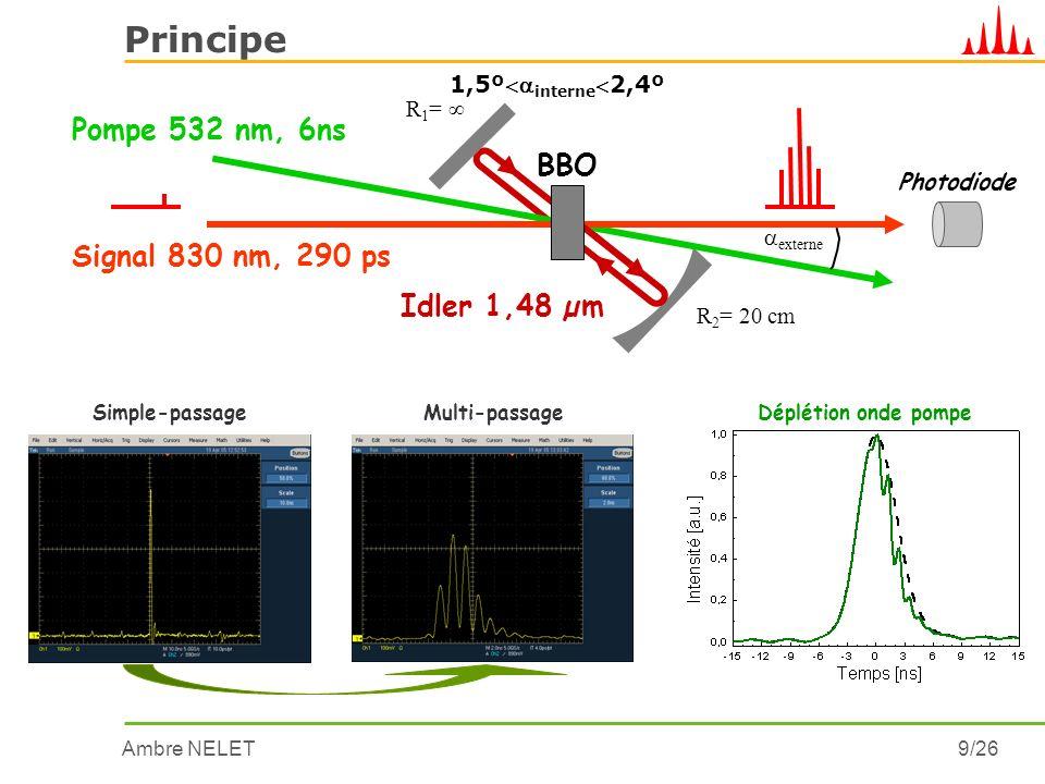 Ambre NELET20/26 Motivations Mais gain OPA limité par Cristal non-linéaire classique d eff L Δk0 sauf à ω s0 Amplification homogène de toutes les composantes spectrales De type éventail Adressage spectral Ligne à dispersion nulle Grande acceptance spectrale deff élevé Cristal à polarisation périodique 0 0 24 6 8 Amplitude du champ amplifié [u.a.] Distance z/L coh (a) (b) (c) Monodomaine Polarisations périodiques Mais faible tolérance spectrale