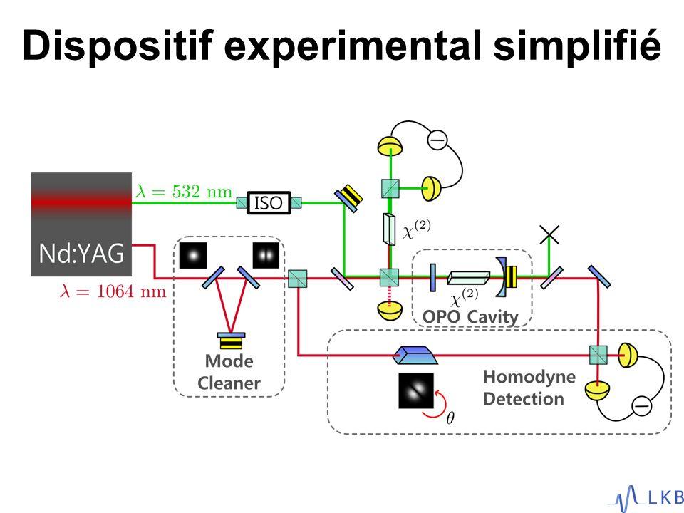 Dispositif experimental simplifié