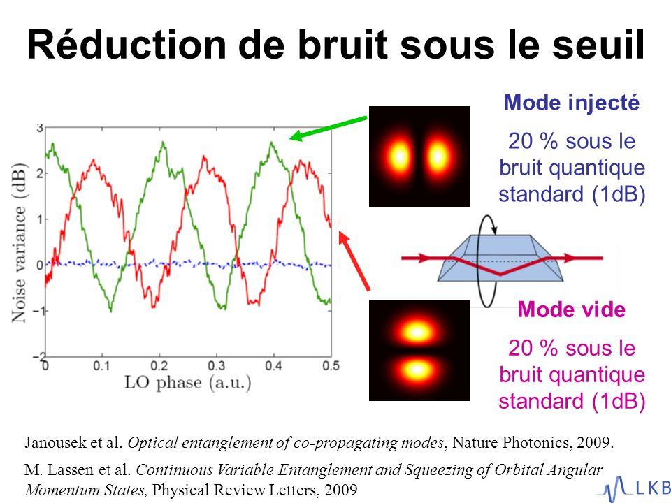 Réduction de bruit sous le seuil Mode injecté 20 % sous le bruit quantique standard (1dB) Janousek et al. Optical entanglement of co-propagating modes