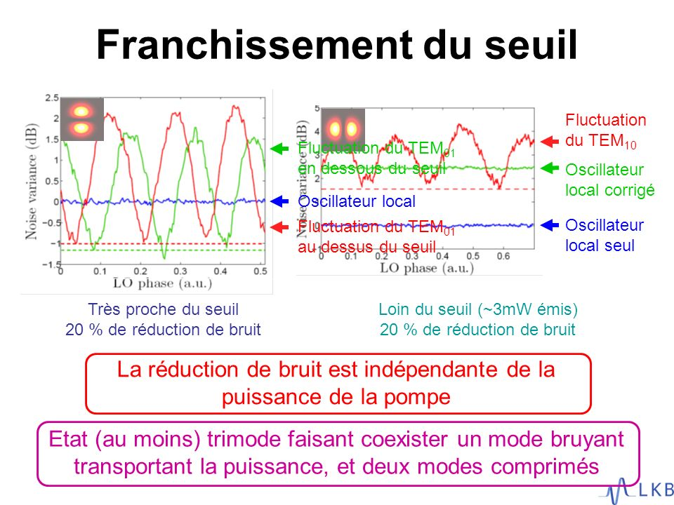 Franchissement du seuil La réduction de bruit est indépendante de la puissance de la pompe Fluctuation du TEM 10 Oscillateur local corrigé Oscillateur