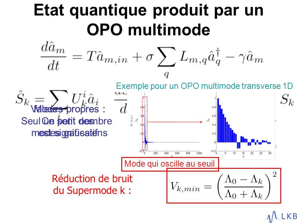 Valeurs propres : Seul un petit nombre est significatif Modes propres : Ce sont des modes gaussiens Etat quantique produit par un OPO multimode Réduct